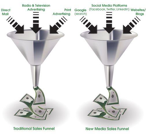 Traditional & New Media Sales Funnels
