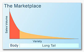 Long-tail marketing graph